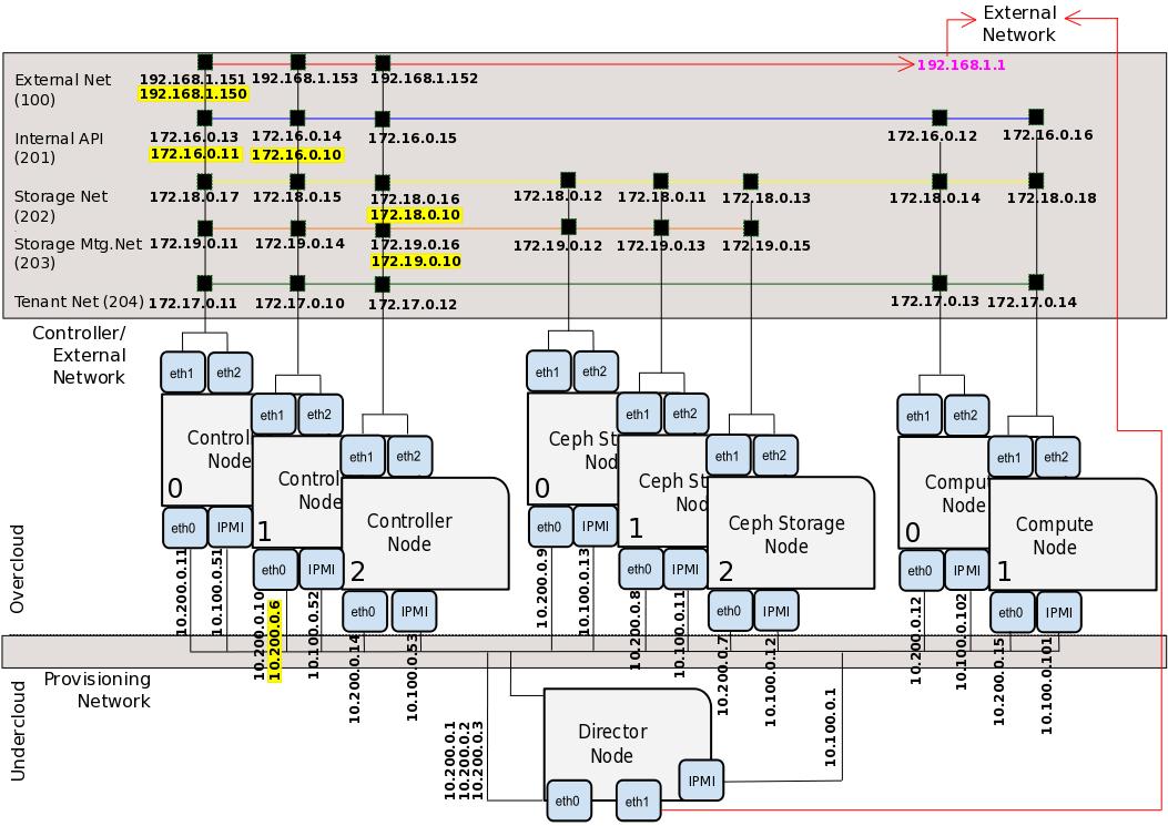 computers network osp7 ha 4