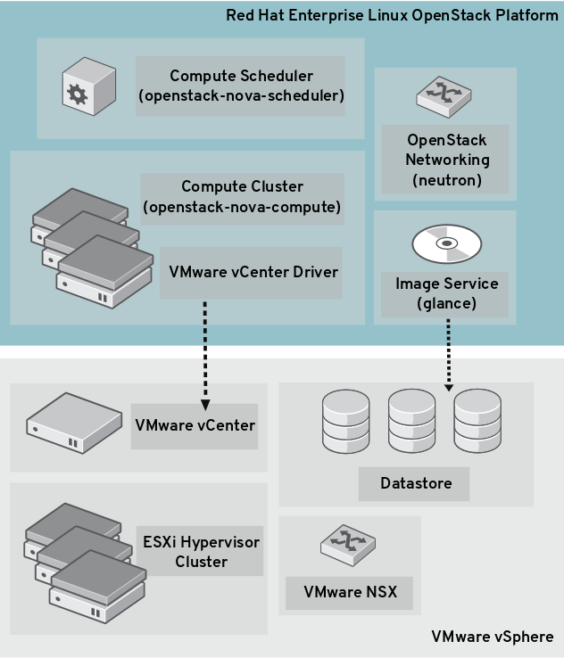 Chapter 1  Integrate with VMware vCenter - Red Hat Customer