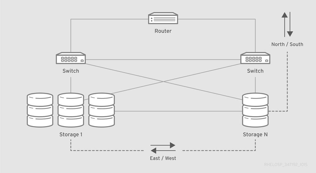 RHEL OSP arch 347192 1015 JCS Ex Network Cloud Storage