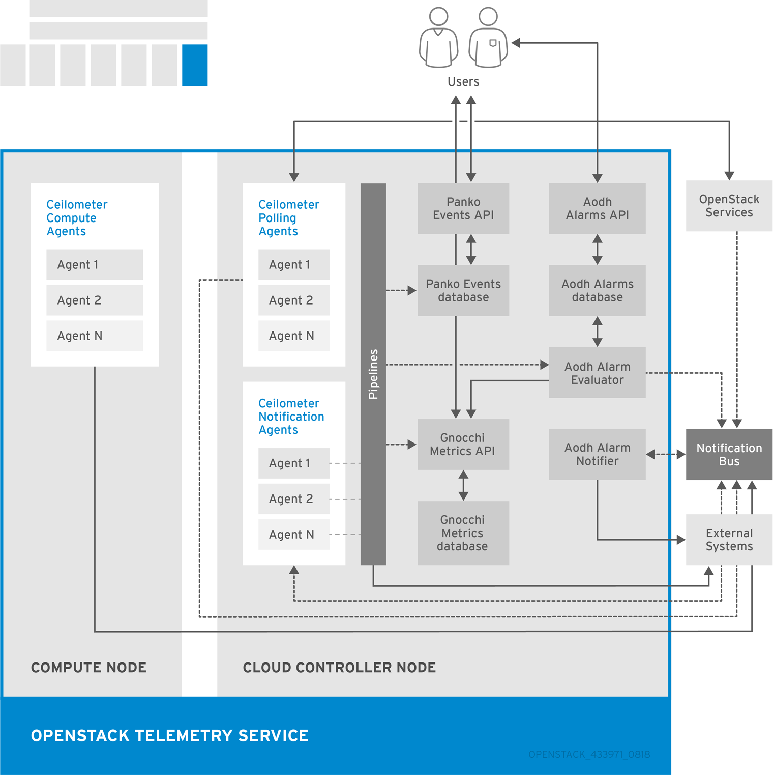 Architecture Guide Red Hat OpenStack Platform 9 | Red Hat