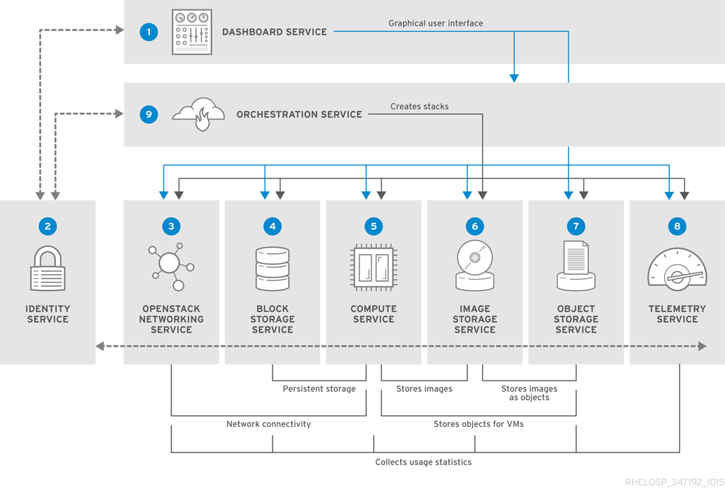 RHEL_OSP_arch_347192_1015_JCS_01_Interface Overview red hat openstack platform 9 architecture guide red hat customer