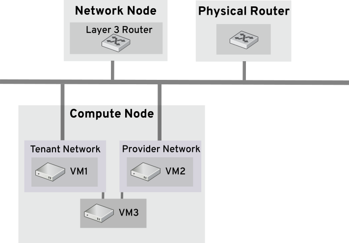 network types