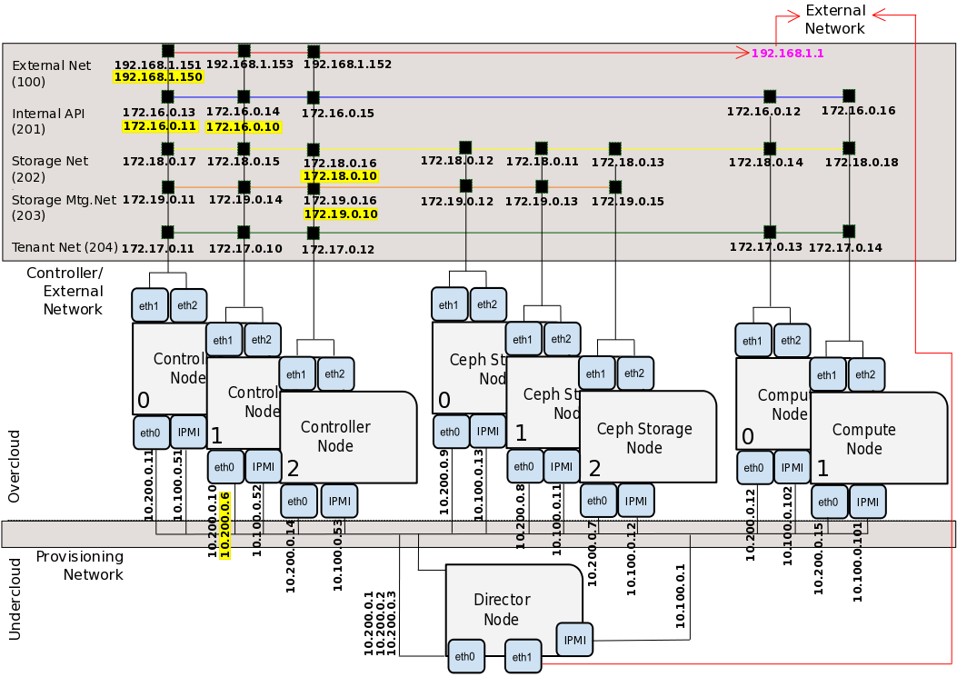 Understanding Red Hat OpenStack Platform High Availability