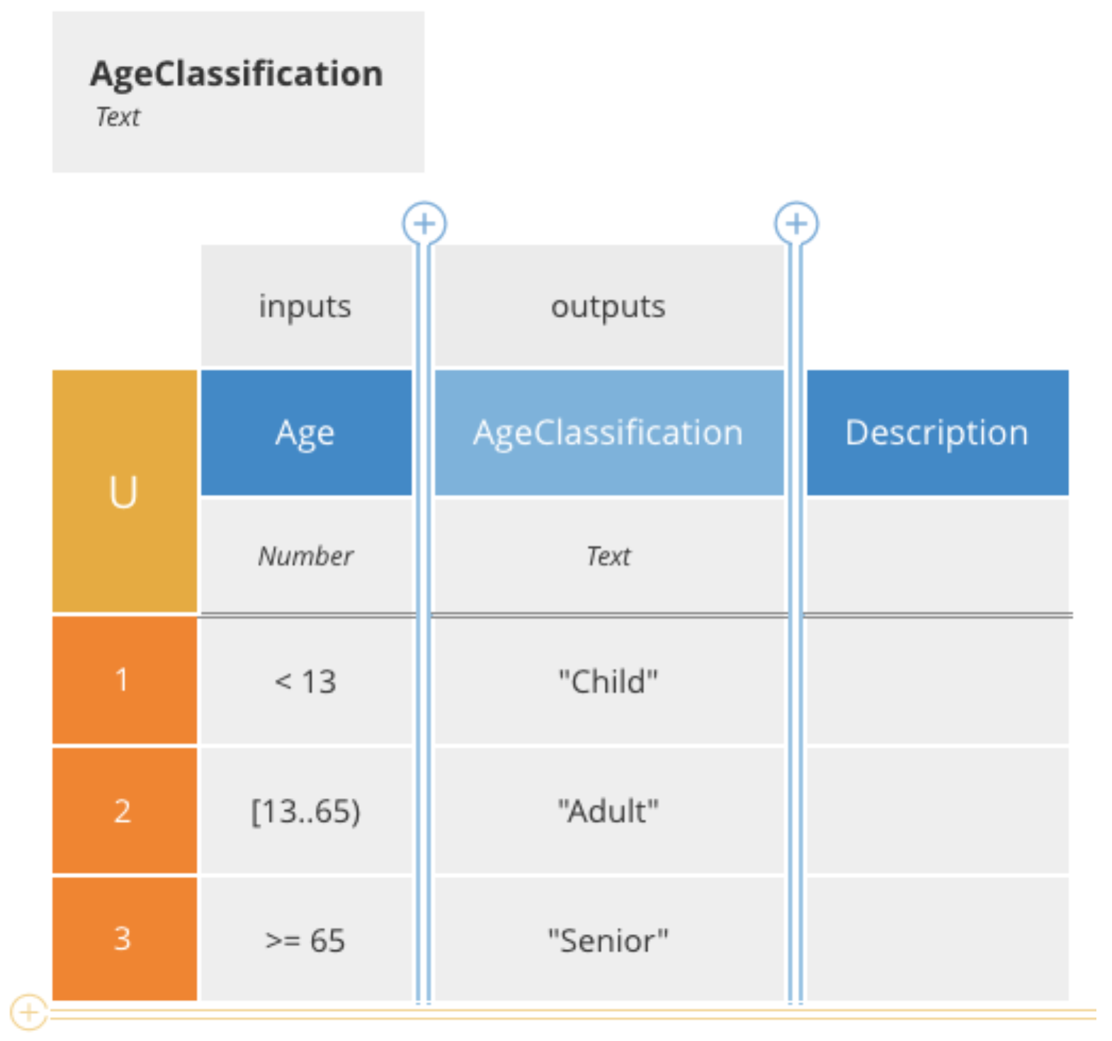 dmn age classification decision table