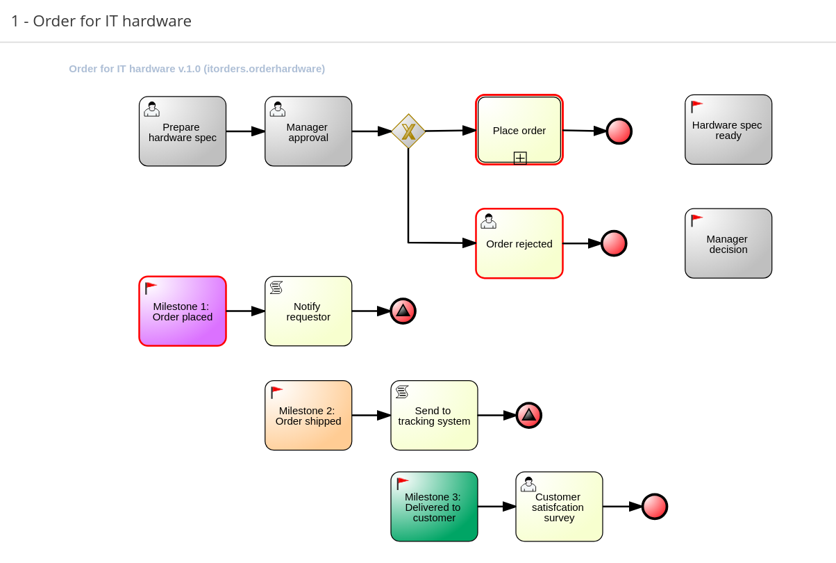 Designing and building cases for case management Red Hat