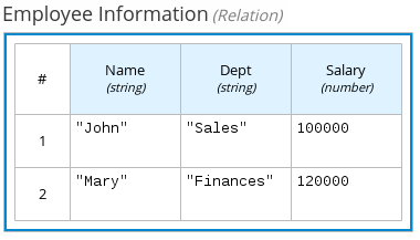 dmn relation expression example