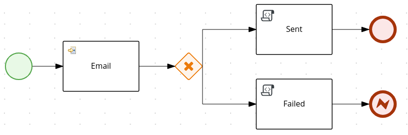 Example email process for testing