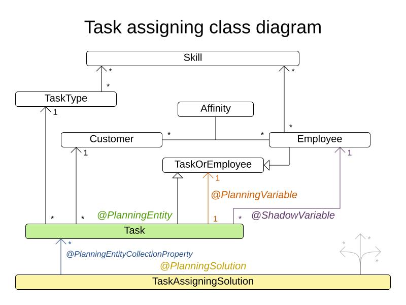 taskAssigningClassDiagram