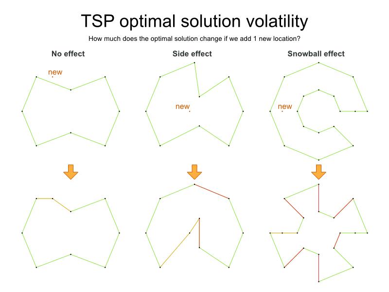 tspOptimalSolutionVolatility