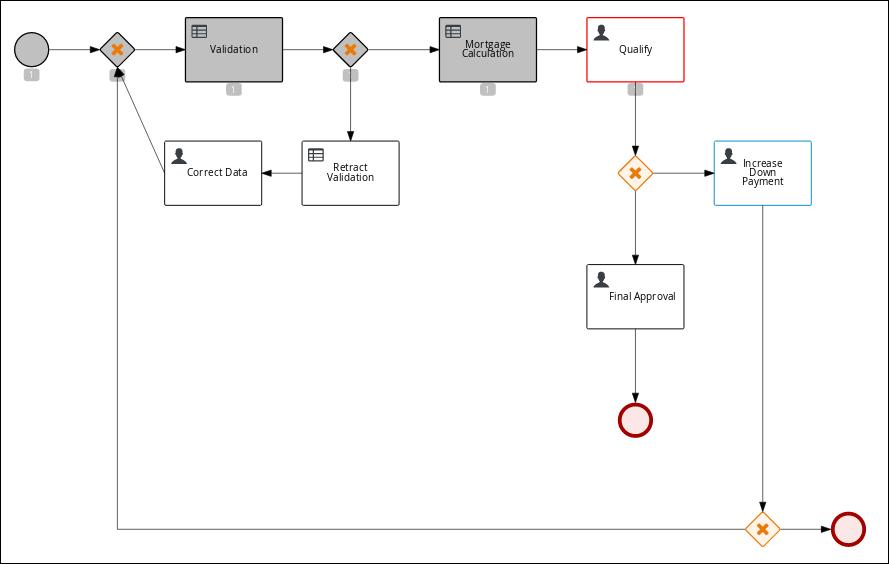 diagram progress