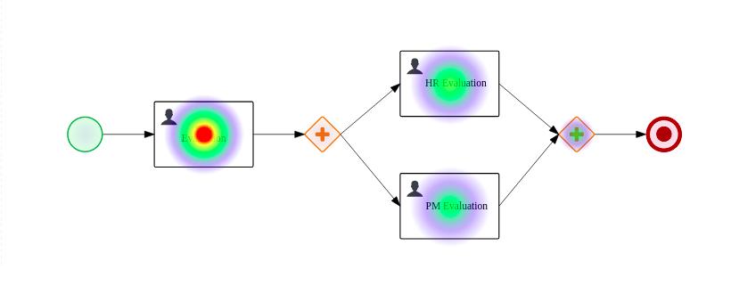 プロセス heatmap コンポーネント