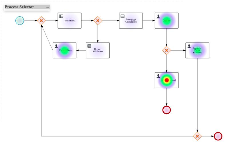 すべてのプロセス heatmap コンポーネント