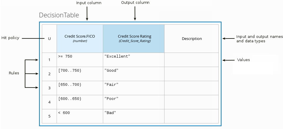 dmn decision table example