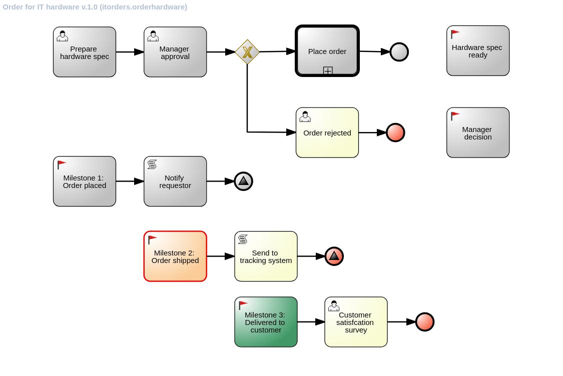 itorders milestone2 diagram