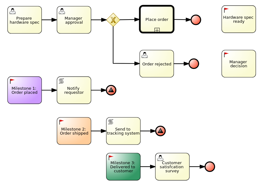 orderhardware Business Processes (legacy) asset