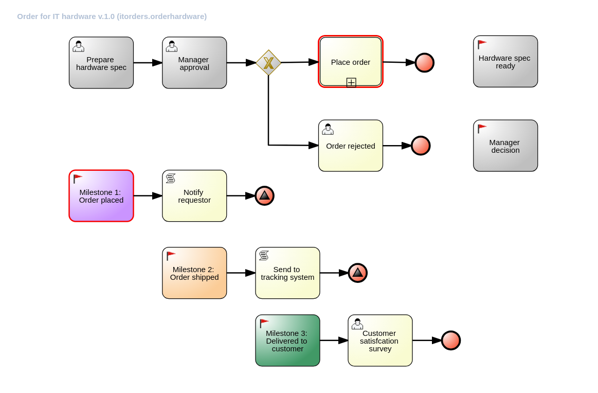 case management manager approval process
