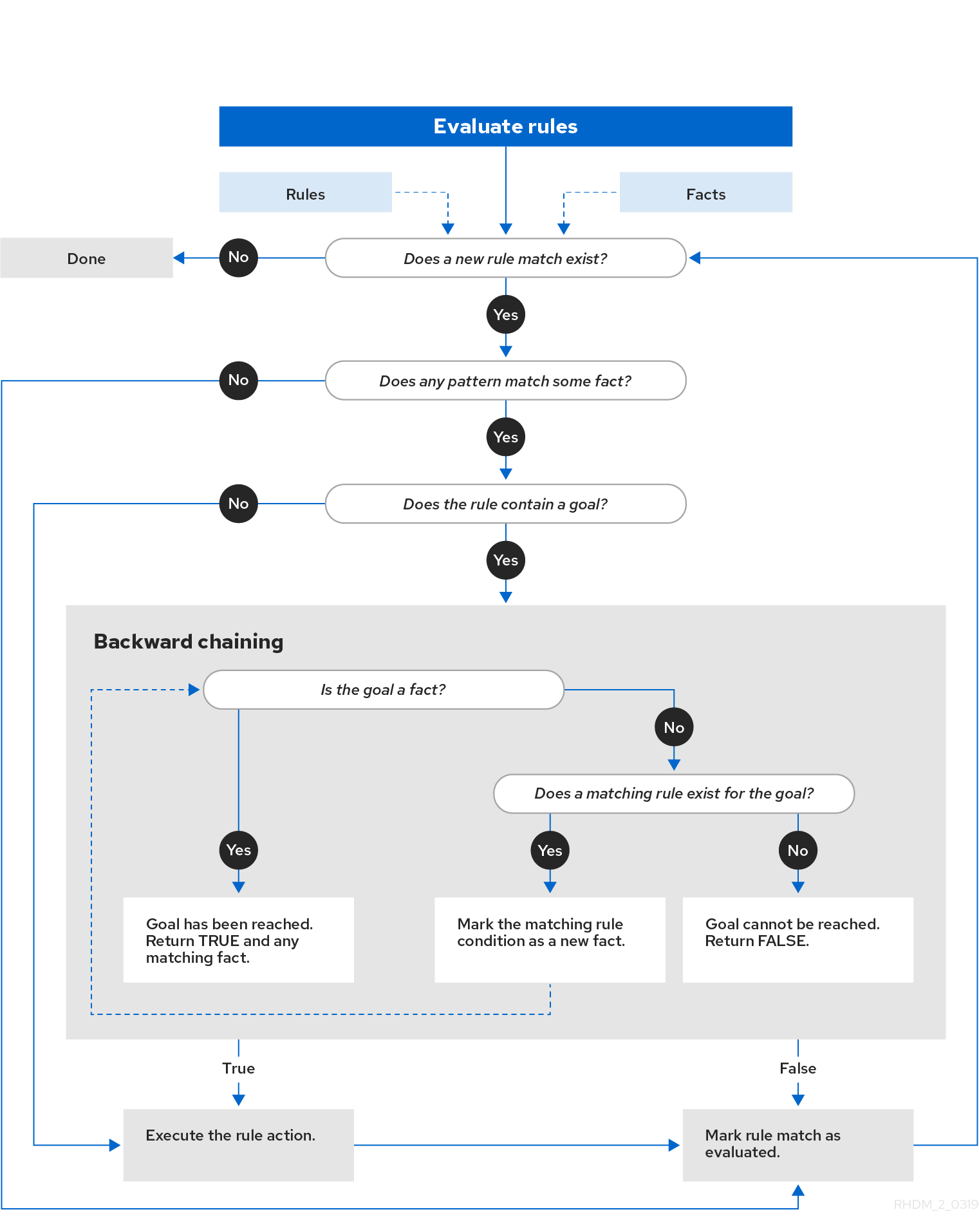 Decision engine in Red Hat Process Automation Manager - Red Hat