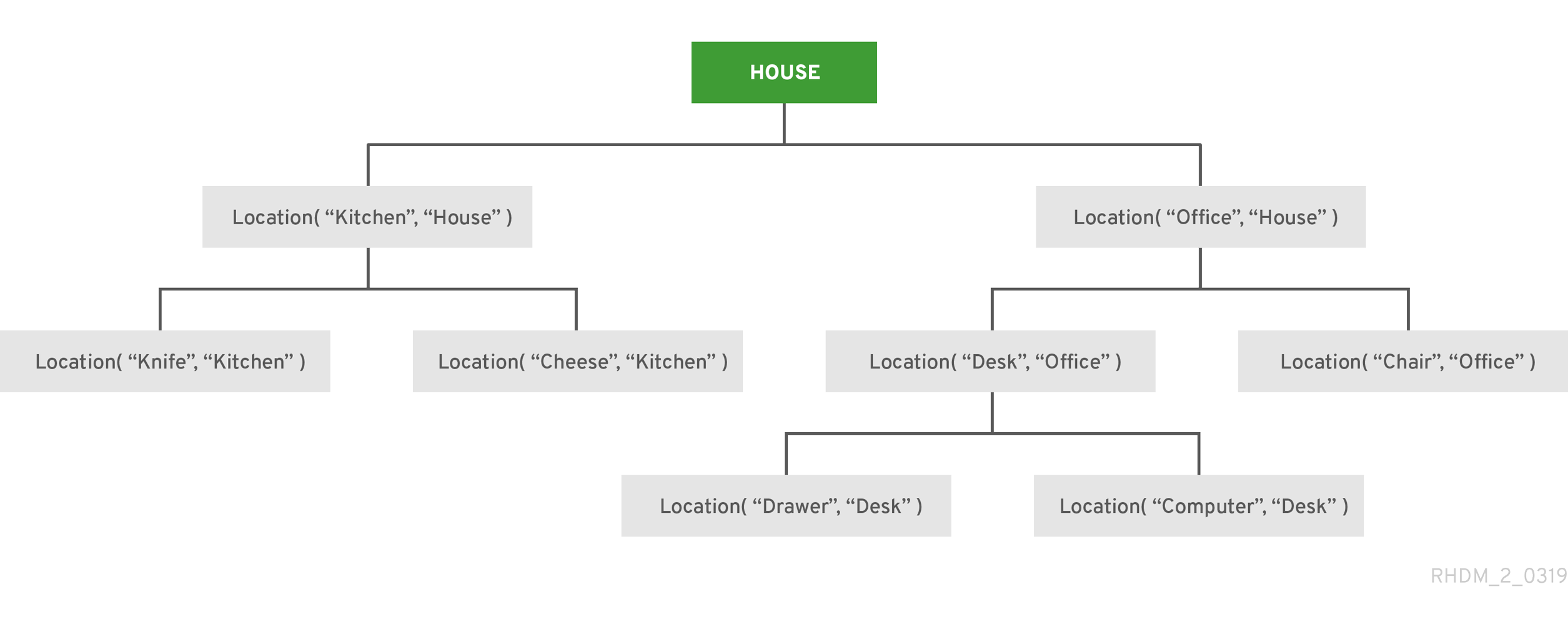 Designing a decision service using DRL rules Red Hat Process