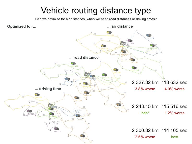 vehicleRoutingDistanceType