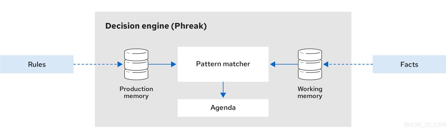 rule engine inkscape enterprise