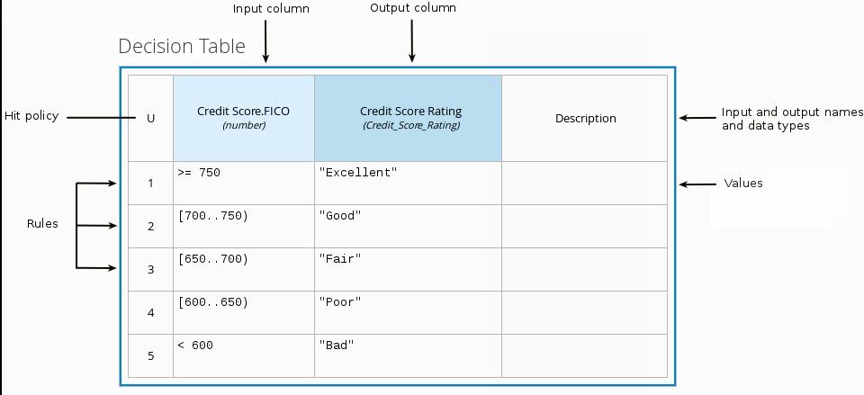 dmn decision table example