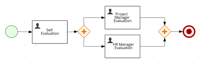 """This image shows the steps of """"self evaluation"""" through the project manager and HR manager."""