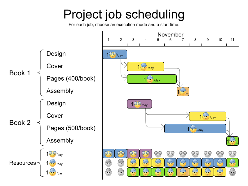 projectJobSchedulingUseCase