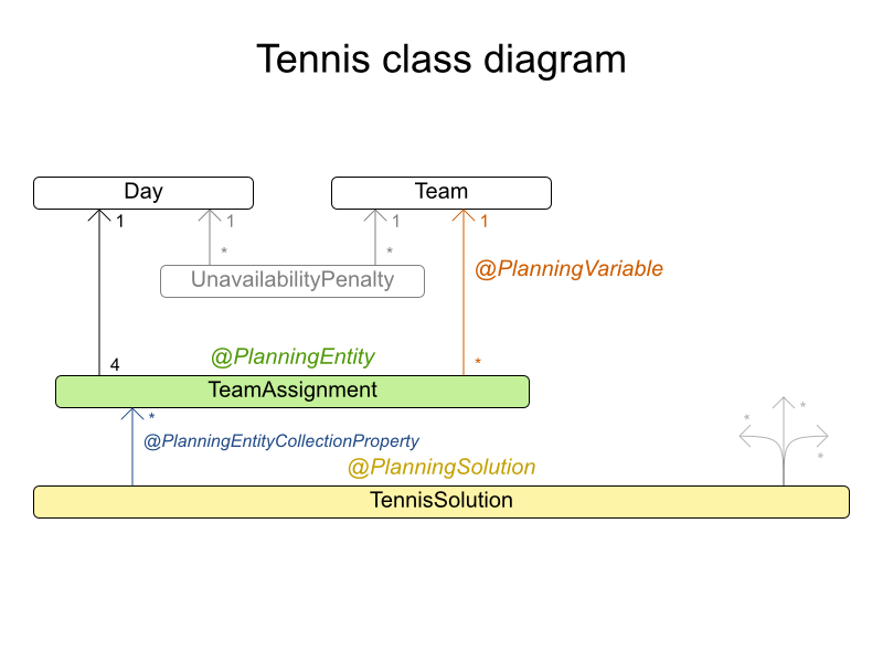 tennisClassDiagram