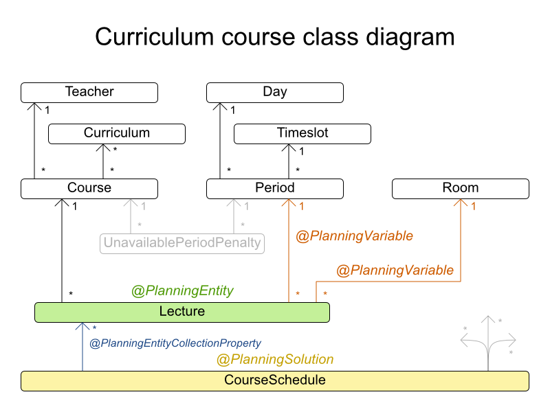 curriculumCourseClassDiagram