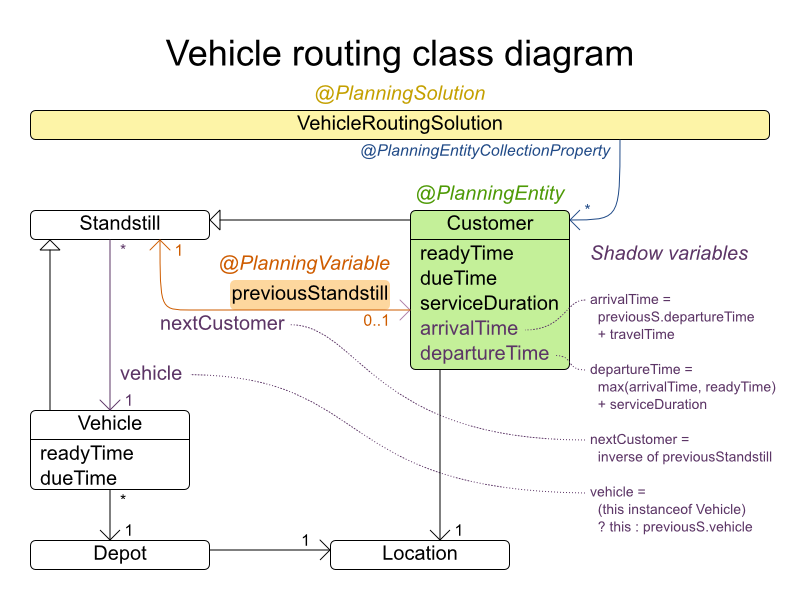vehicleRoutingClassDiagram