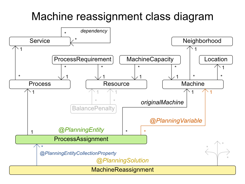 machineReassignmentClassDiagram