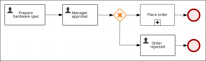 Manager approval business process