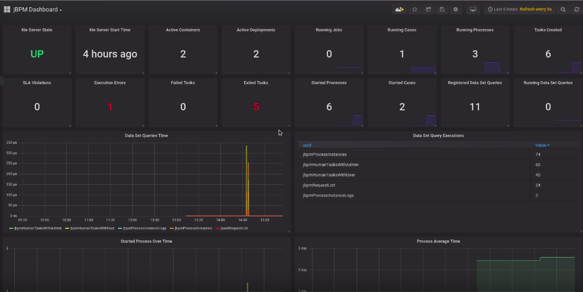 prometheus grafana data jbpm