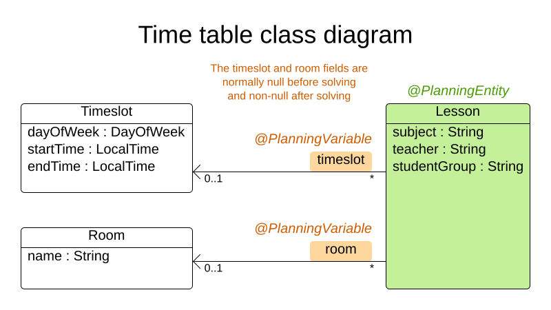 timeTableClassDiagramAnnotated