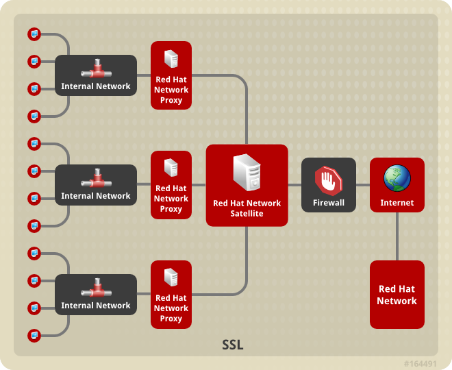 Red Hat Satellite-to-Proxy Vertically Tiered Topology