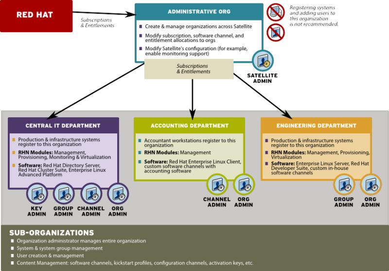 Centralized Satellite Management for Multi-Department Organization