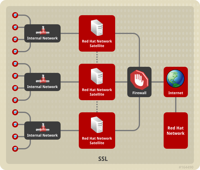 Multiple Red Hat Satellite Horizontally Tiered Topology