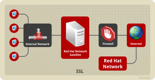 Single Red Hat Satellite Topology