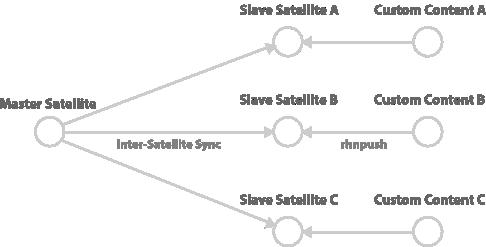 Slave Satellites that retain their own custom content
