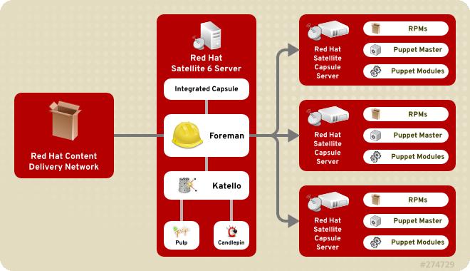RedHat Satellite 6 System Architecture