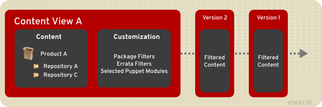 This diagram details the creation of new versions of a Content View. These content view versions are promoted along an environment path during the application life cycle.