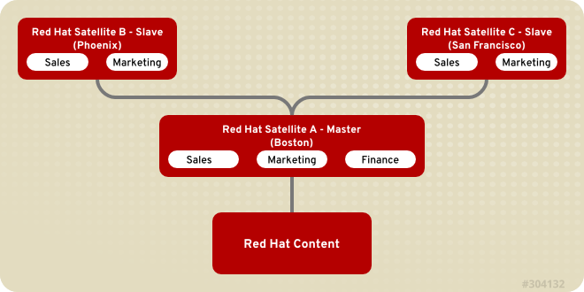 Example Topology for Red Hat Satellite 5. Each Satellite is in a specific geographical location and with two Satellite slaves (Phoenix and San Francisco) synchronizing content from two of the master Satellite's organizations (Sales and Marketing).