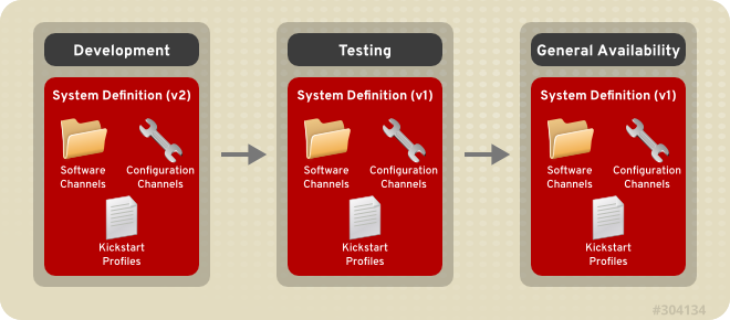 The application life cycle of Red Hat Satellite 5. System Definitions move along a path to General Availability. Note the new version (v2) of the System Definition for the Development stage. This version will eventually move along the application life cycle path, replacing the old version (v1).