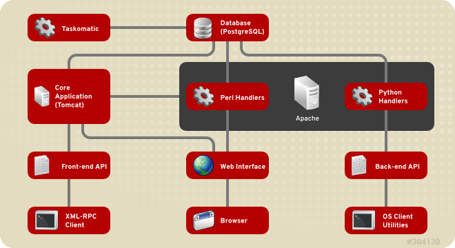 RedHat Satellite5 System Architecture
