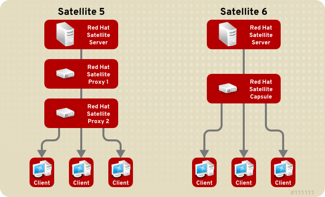 This diagram illustrates the current difference in tier capabilities between Satellite 5 and Satellite 6.