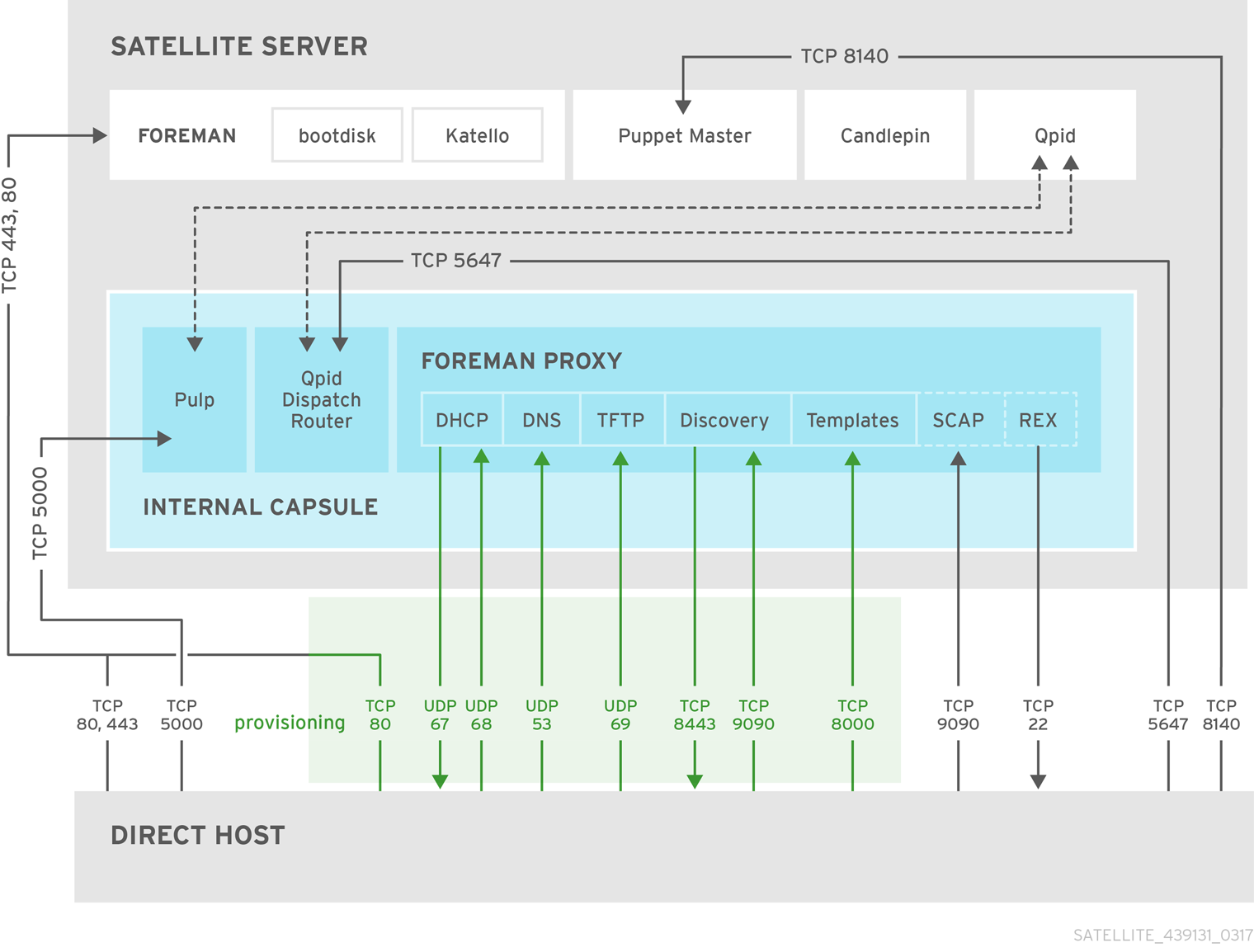 Red Hat Satellite 6 topology with direct host