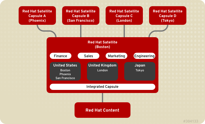 Example Topology for Red Hat Satellite 6. The Satellite Server defines all locations and organizations. Each respective Satellite Capsule Server synchronizes content and handles configuration of systems in a different location.