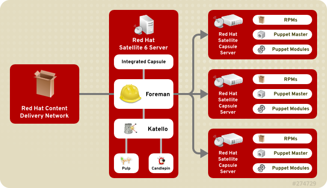 Red Hat Satellite 6 System Architecture