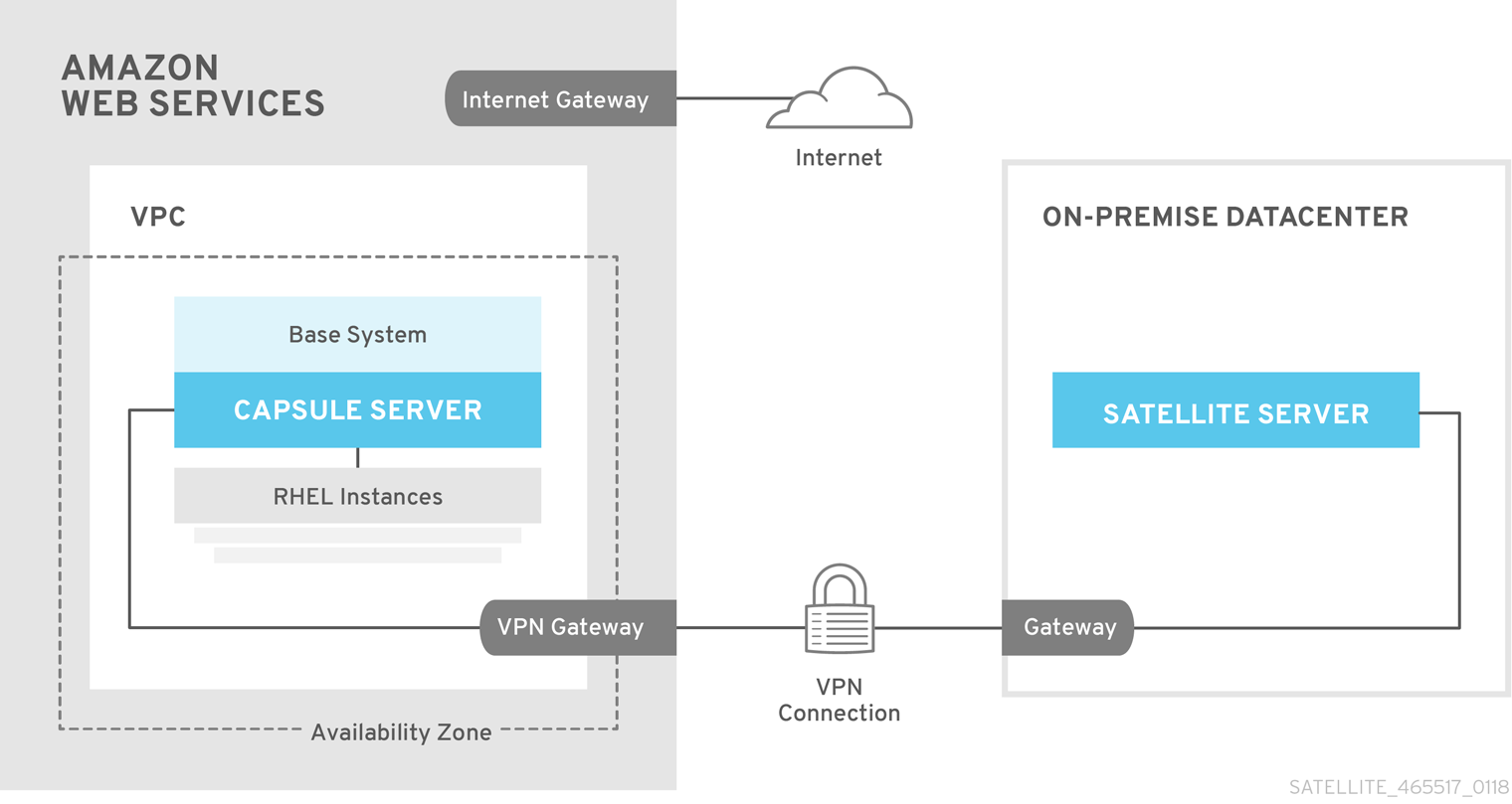Chapter 8  Running Red Hat Satellite on Amazon Web Services