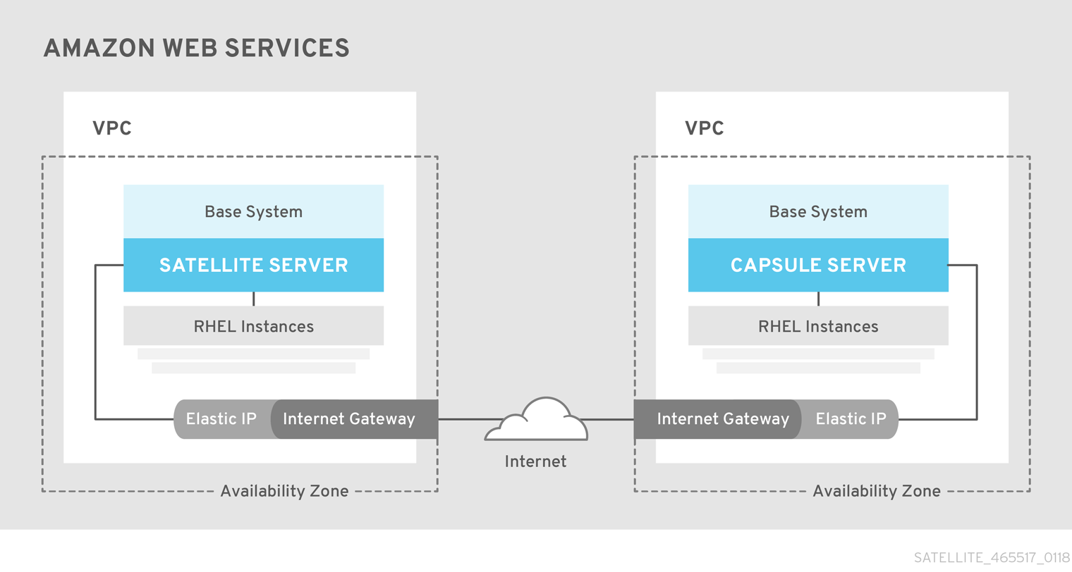 Installing Satellite Server from a Connected Network - Red Hat